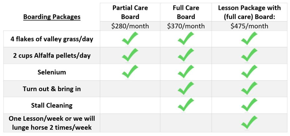 Chart describing features and costs of Partial Care, Full Care and Lesson with Full Csre Boarding Packages